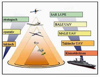 MarineForum UAV Fähigkeitsspektrum