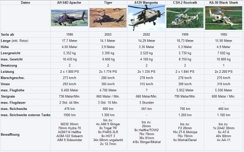Vergleich Hubschrauber