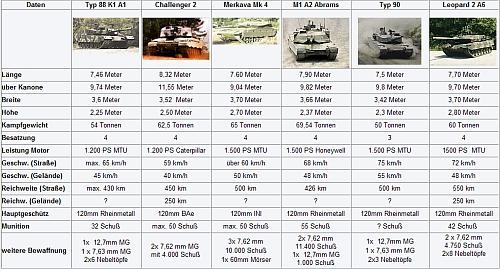 Vergleich Kampfpanzer