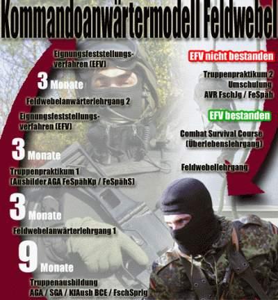 Kommandosoldat Alles Uber Die Spezialkrafte Der Bundeswehr 2