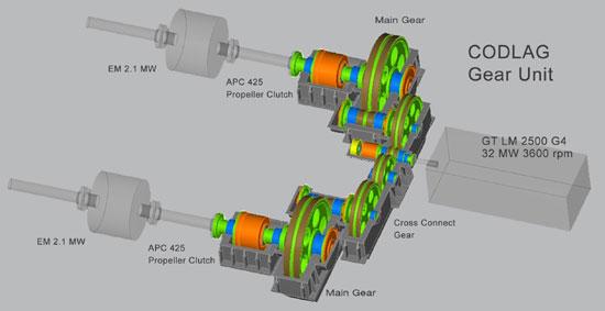 RENK CODLAG Getriebe in Crossconnect-Ausführung für FREMM (Bildquelle: Renk)