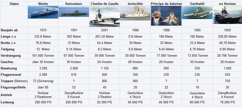 Vergleich Flugzeugträger