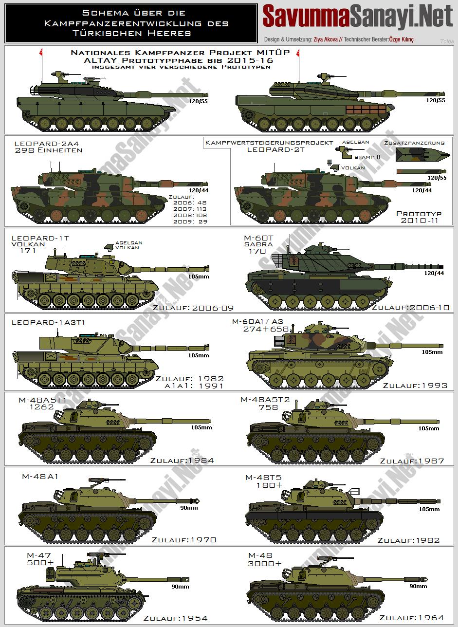 Türkei — Kampfpanzerentwicklung des Türkischen Heeres