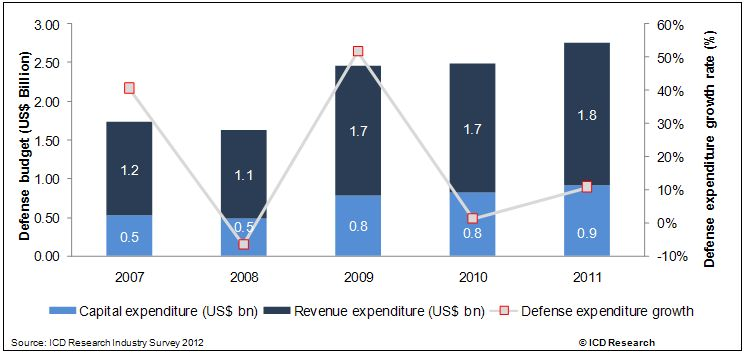 The Vietnamese Defense Industry Market Opportunities and Entry Strategies, Analyses and Forecasts to 2016