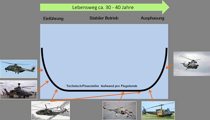 Lebensweg/'Badewannenkurve'