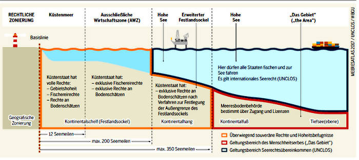 die Aufteilung der Meere gem. UNCLOS (Grafik: Meeresatlas)